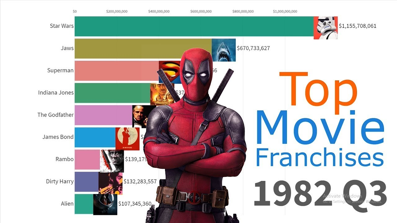 All-Time Top Movie Franchises 1979 – 2019