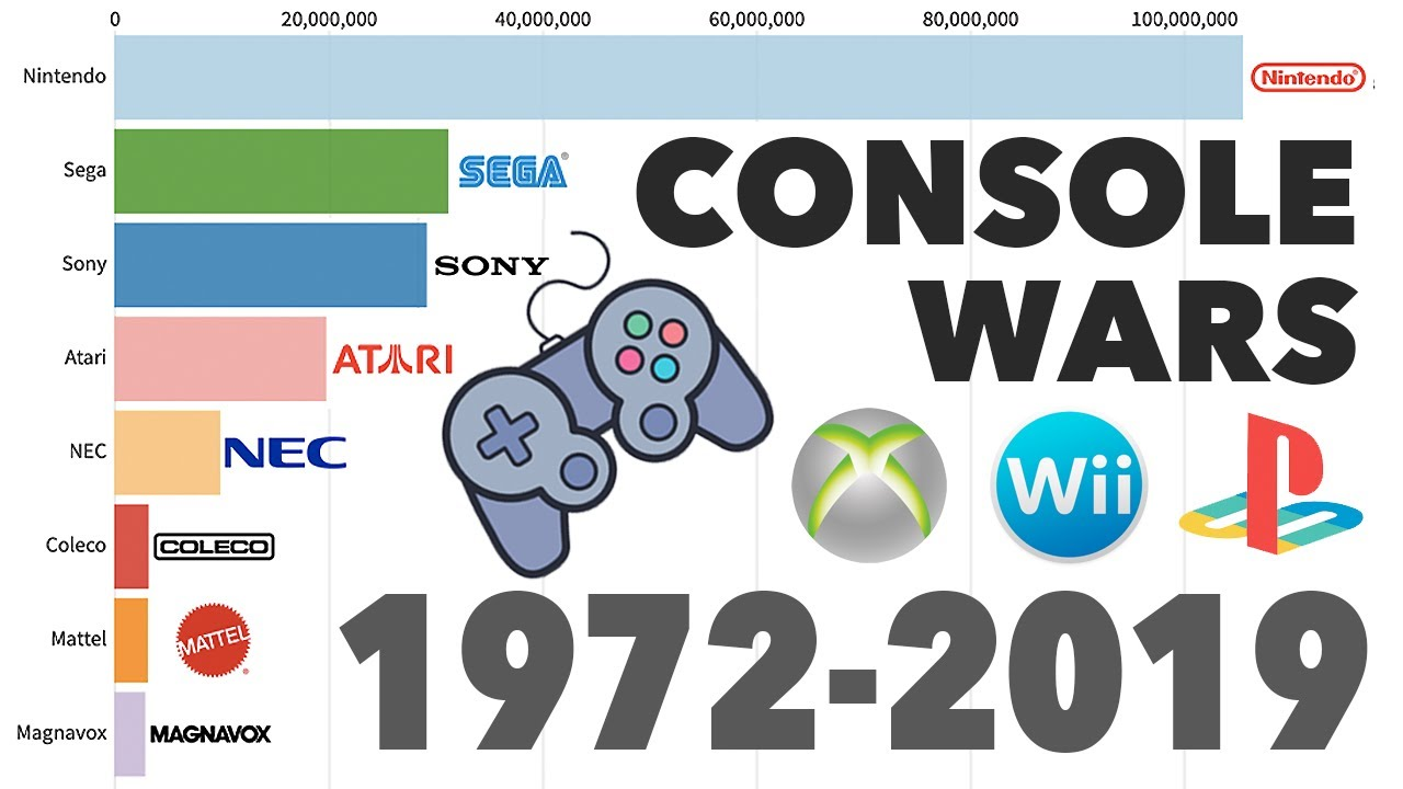 Brands With Best-Selling Video Game Consoles 1972 – 2019
